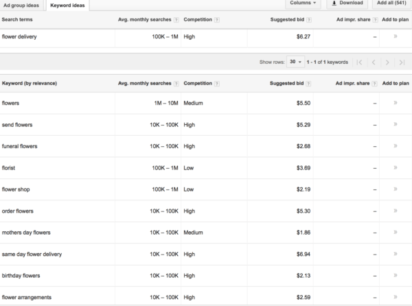 how to create negative keywords on Google Adwords