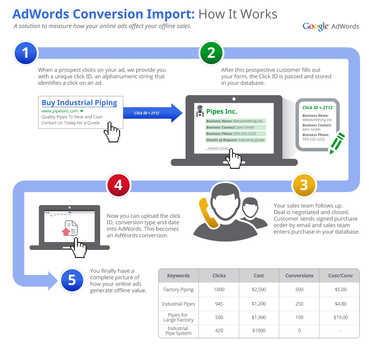 tracking-offline-conversions