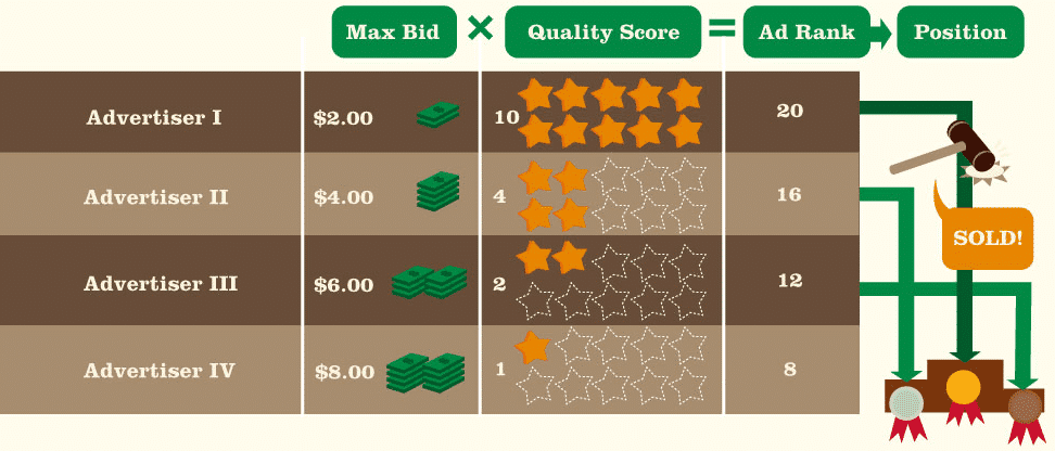 Quality Score & Ad Rank Graphic - Disruptive Advertising