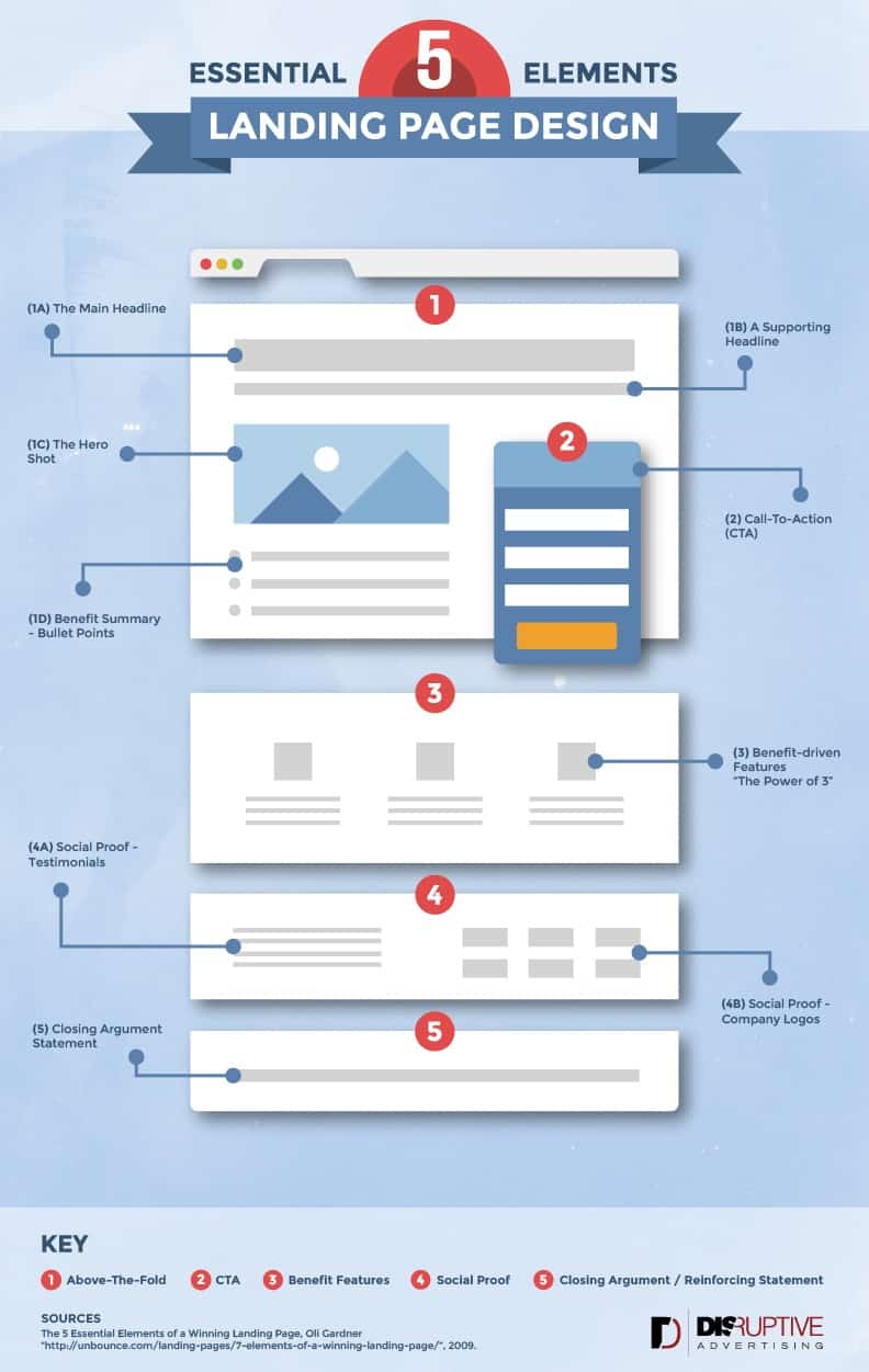 5 Essential Elements of Landing Page Design