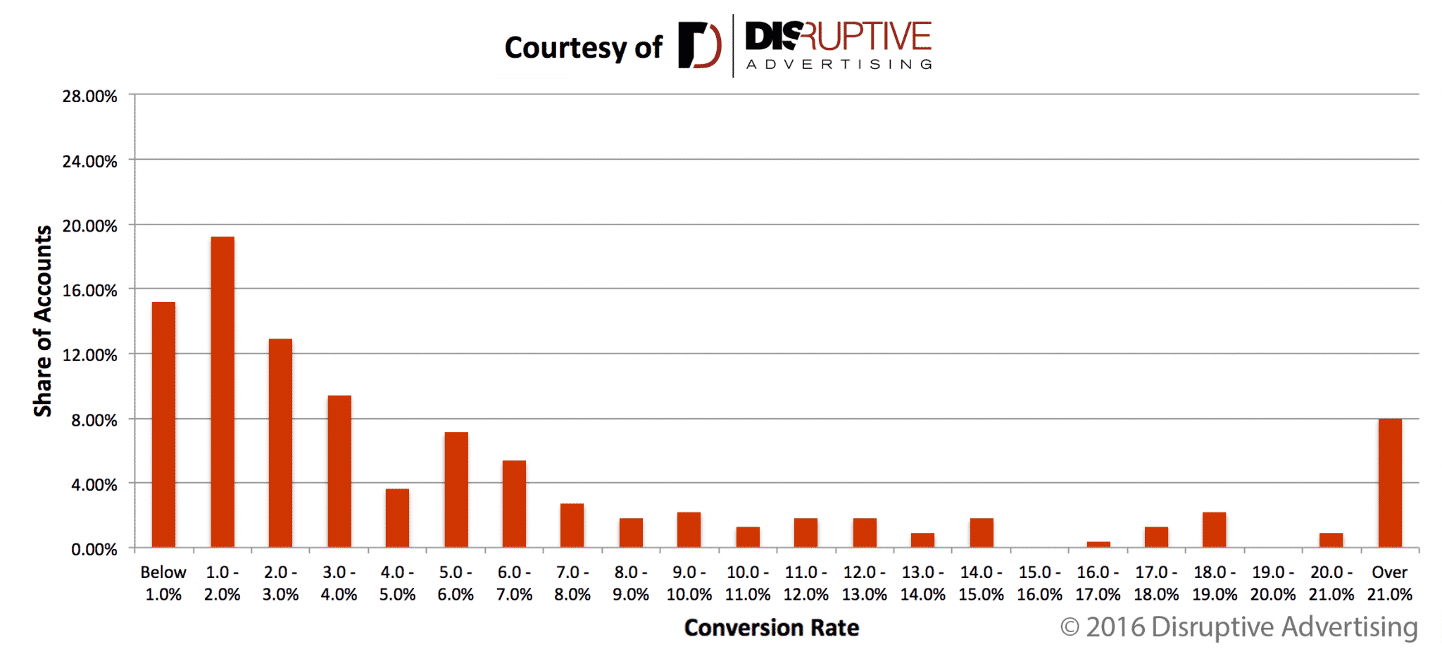 AdWords Conversion Rate Distribution—Good Conversion Tracking | Disruptive Advertising
