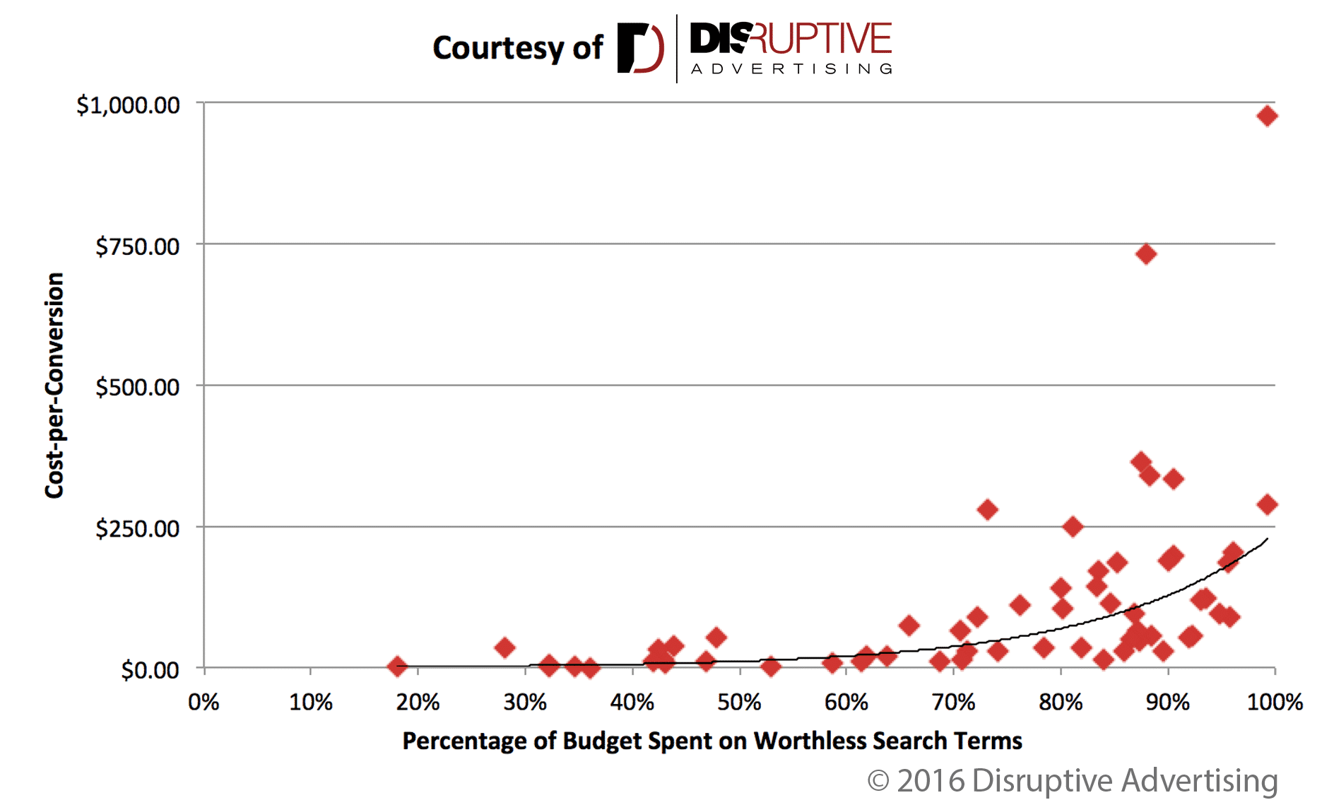 Cost-per-Conversion vs Percent of Wasted Ad Spend | Disruptive Advertising