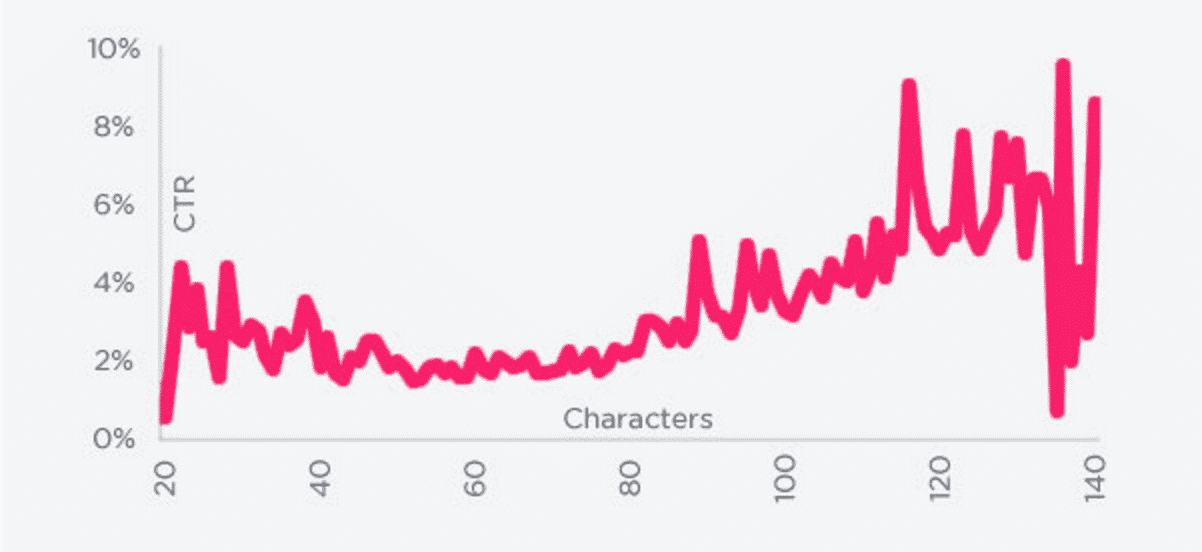 Twitter Character Count and Clickthrough Rate | Disruptive Advertising