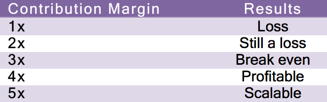 contribution-margin