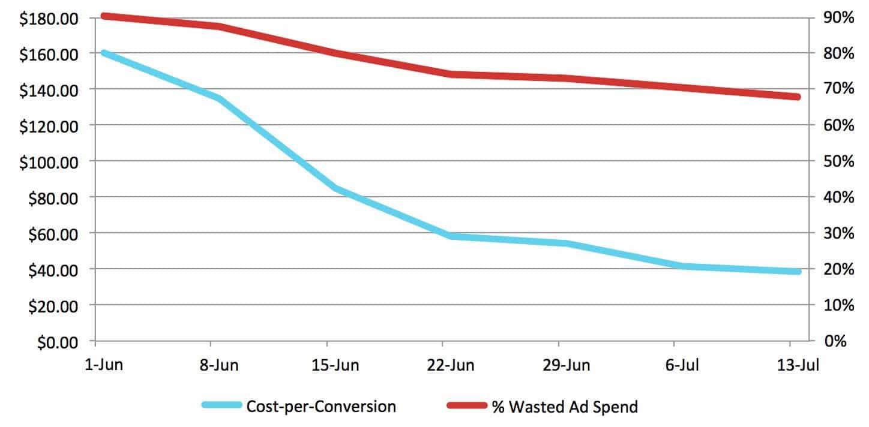 PPC vs CRO – Decreasing Wasted Ad Spend Decreases Cost-per-Conversion | Disruptive Advertising