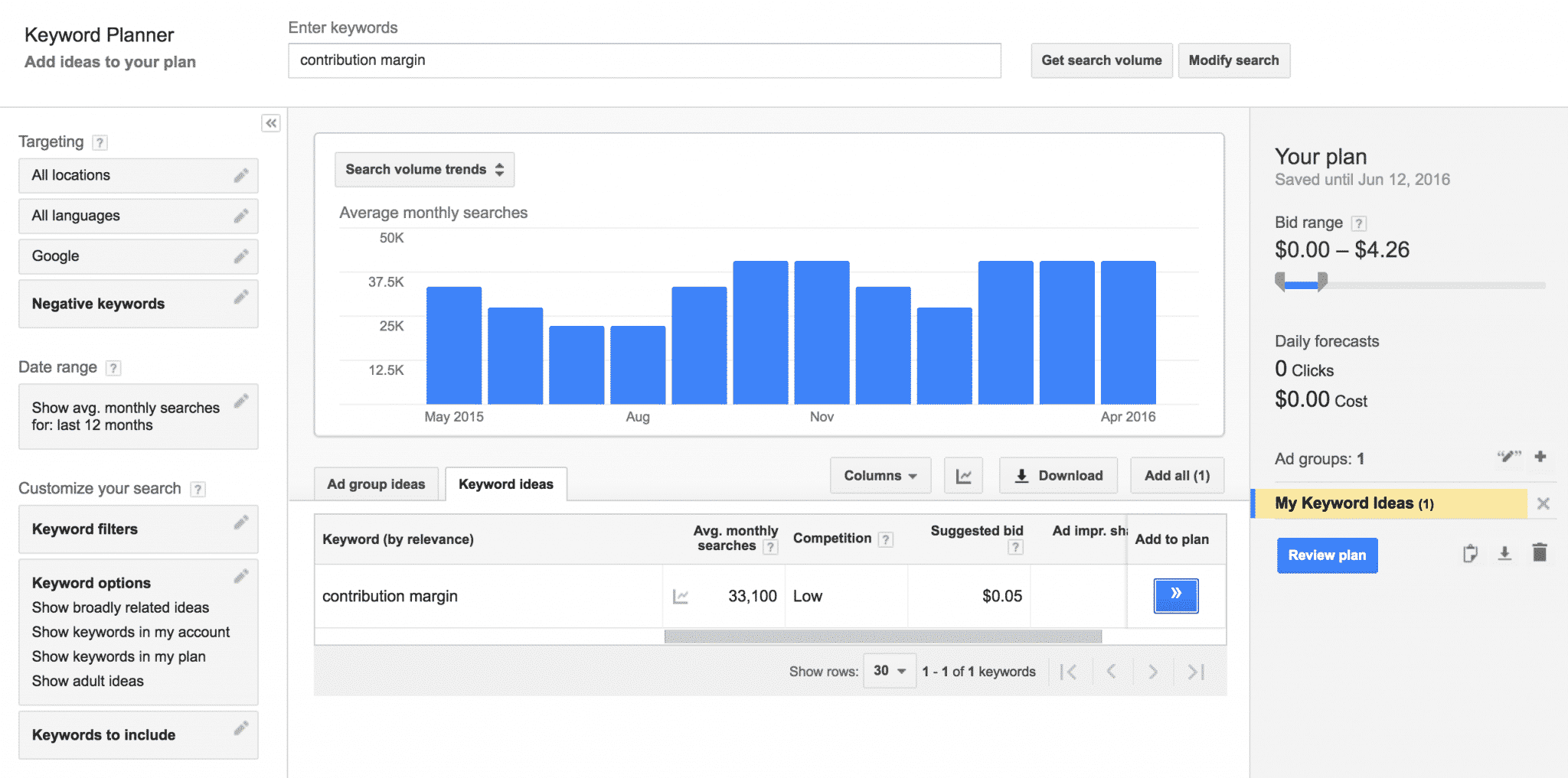 AdWords Keyword Planner | Disruptive Advertising