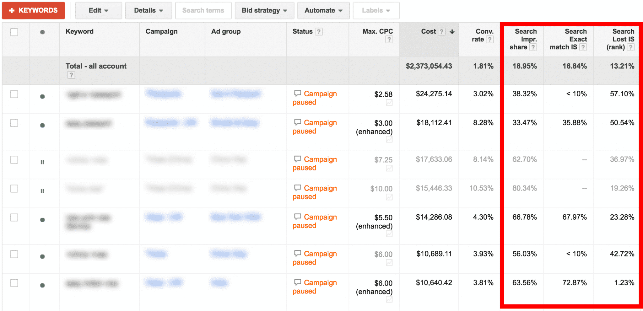 Impression Share Results in AdWords | Disruptive Advertising