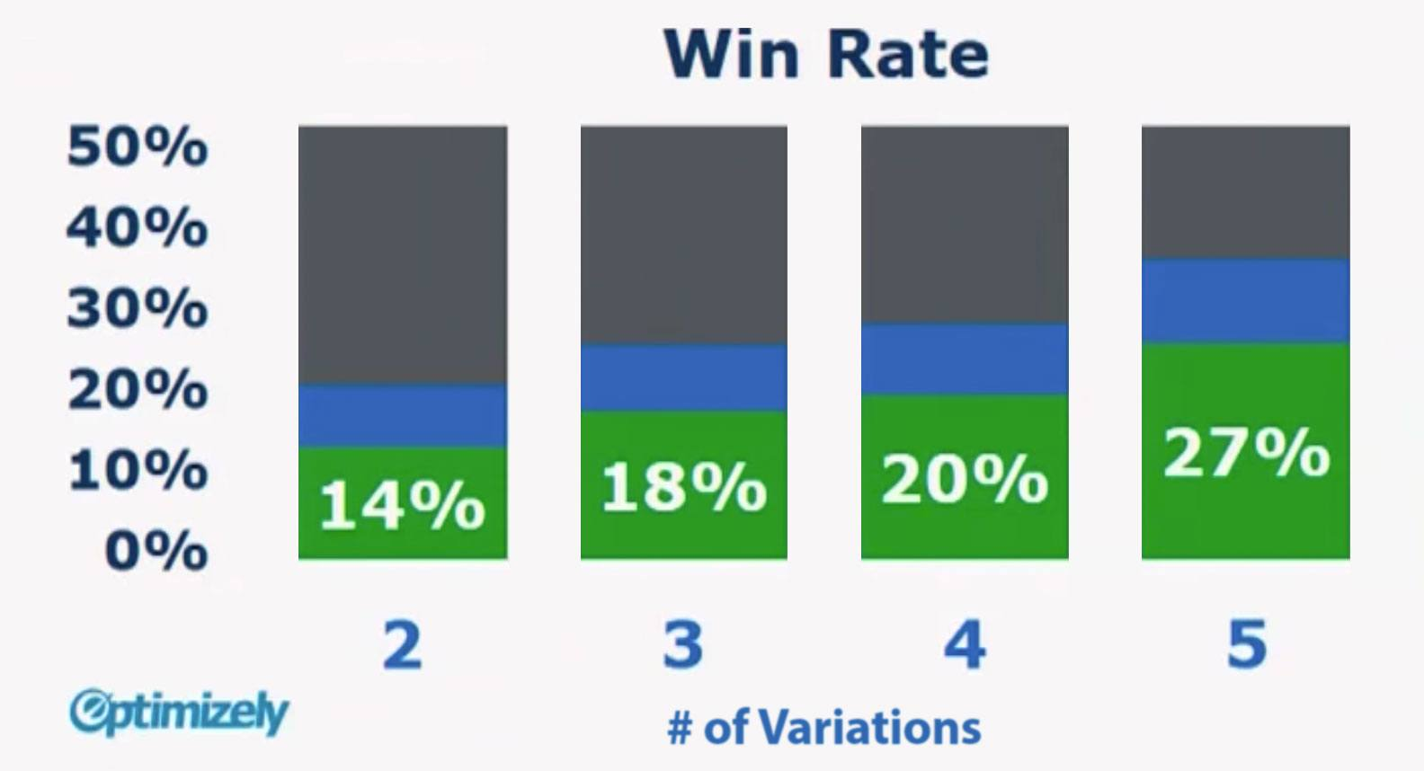 Optimizely Data on Win Rate for Different Numbers of Variants in Website Optimization Testing | Disruptive Advertising