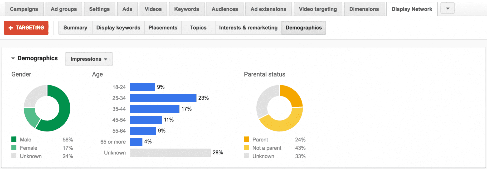Viewing Demographic Data on the Display Network   Disruptive Advertising