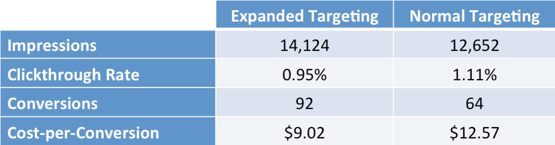 Facebook Targeting Expansion – Test Results | Disruptive Advertising