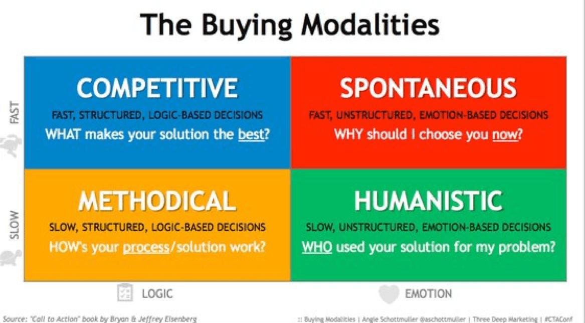 buying-modalities