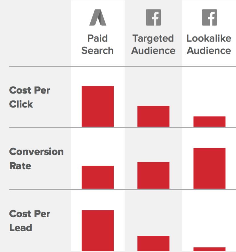 Facebook Ads Cost (AdWords vs Facebook) | Disruptive Advertising