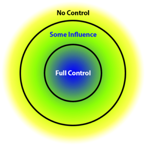 Steven Covey's Spheres of Influence   Disruptive Advertising