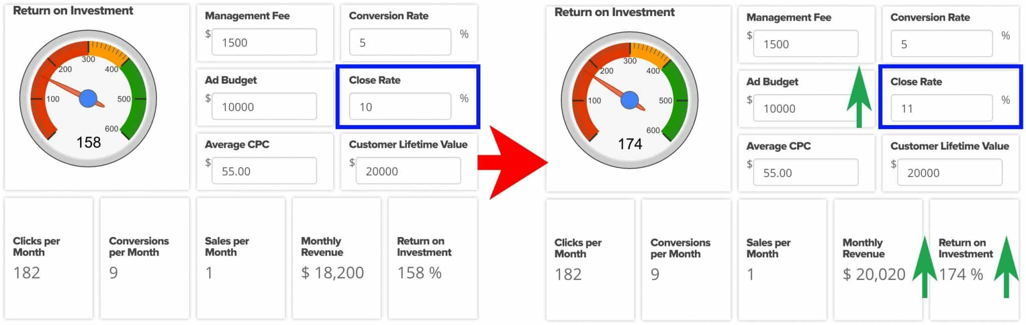 Here's What Happens When You Optimize for Close Rate   Disruptive Advertising