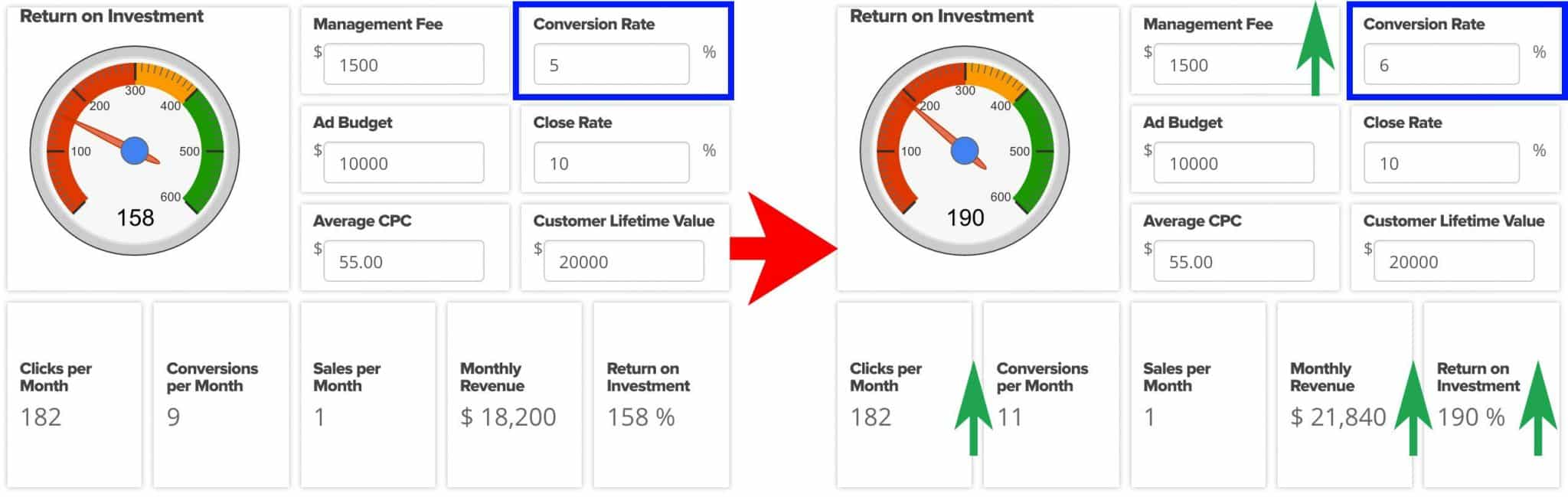 Here's What Happens When You Optimize for Conversion Rate   Disruptive Advertising