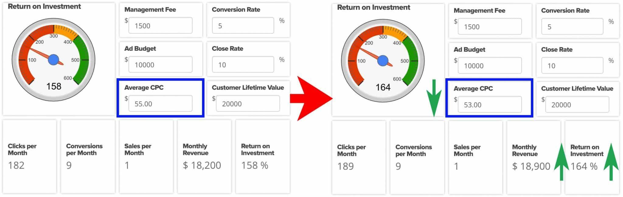 Here's What Happens When You Optimize for Cost-per-Click   Disruptive Advertising