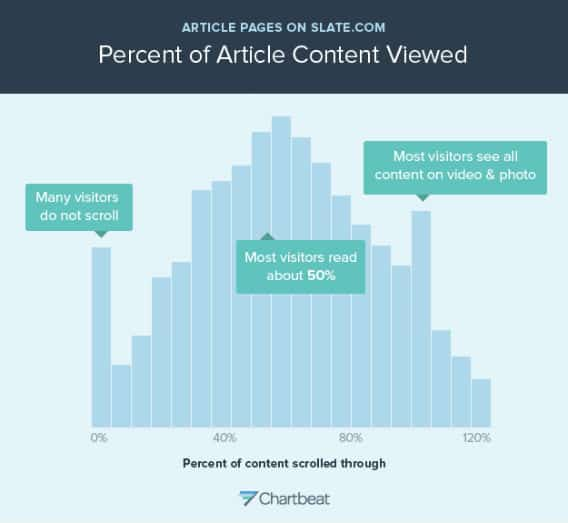 Percentage of Article Read