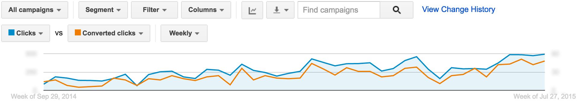 AdWords Optimization – The Exploratory Period | Disruptive Advertising