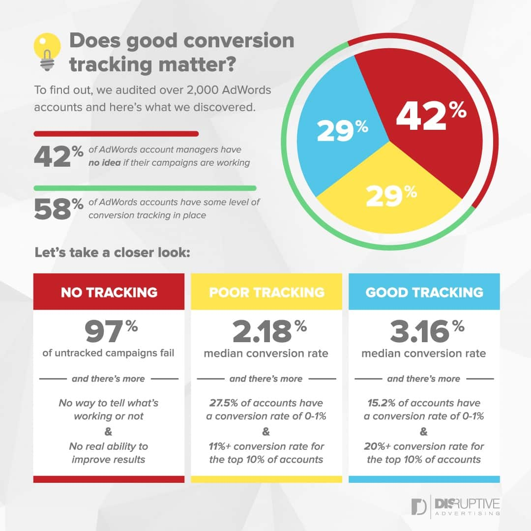 Does Good Conversion Tracking Matter? [Infographic]