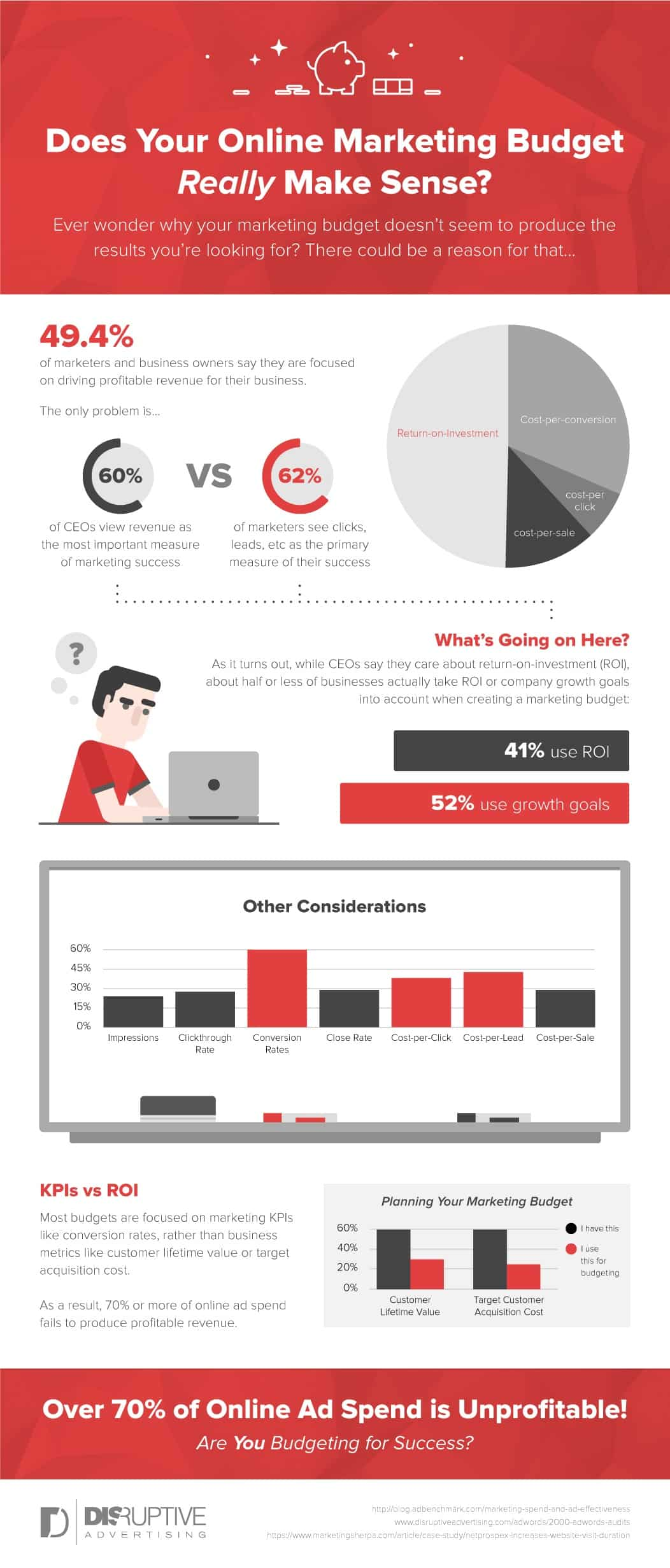 Does Your Online Marketing Budget Really Make Sense [INFOGRAPHIC]   Disruptive Advertising