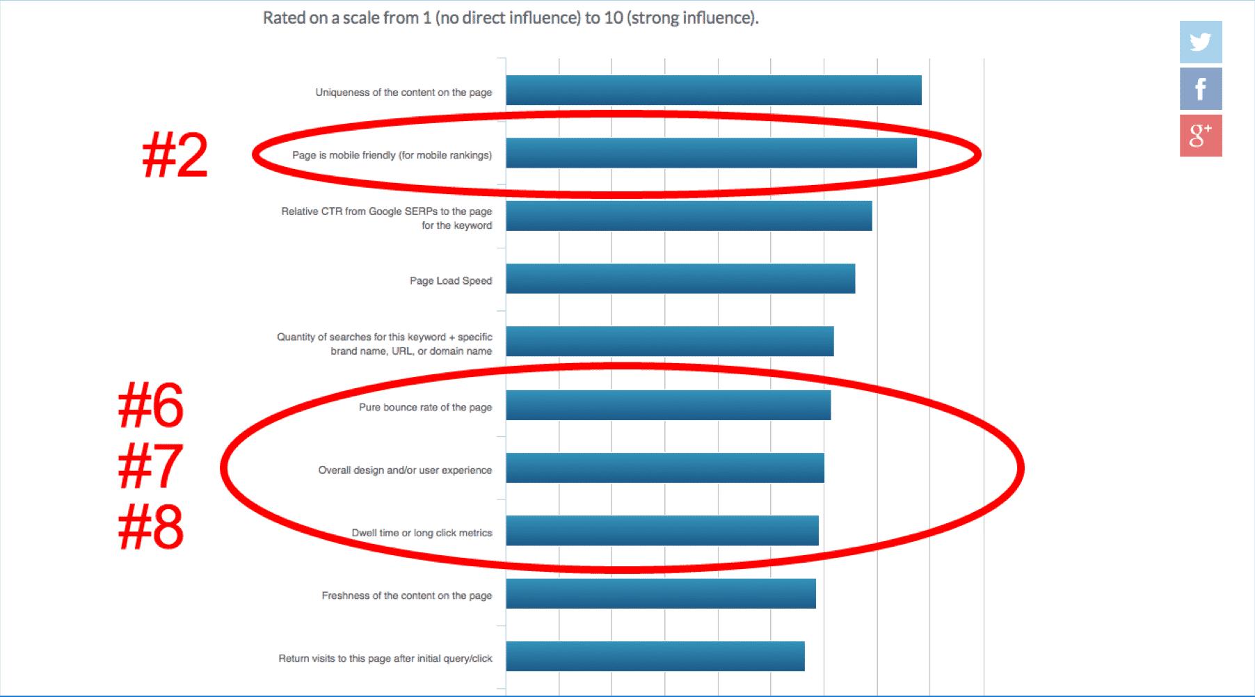 Moz's Top Non-Keyword Ranking Factors | Disruptive Advertising