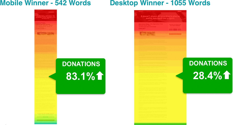 CRO Saves Lives – Donations Results | Disruptive Advertising