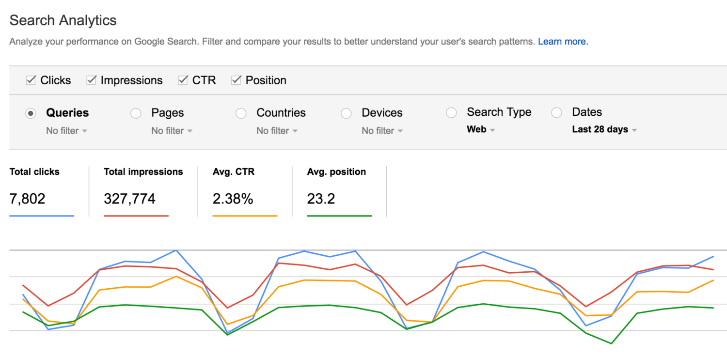 Using the Search Console | Disruptive Advertising