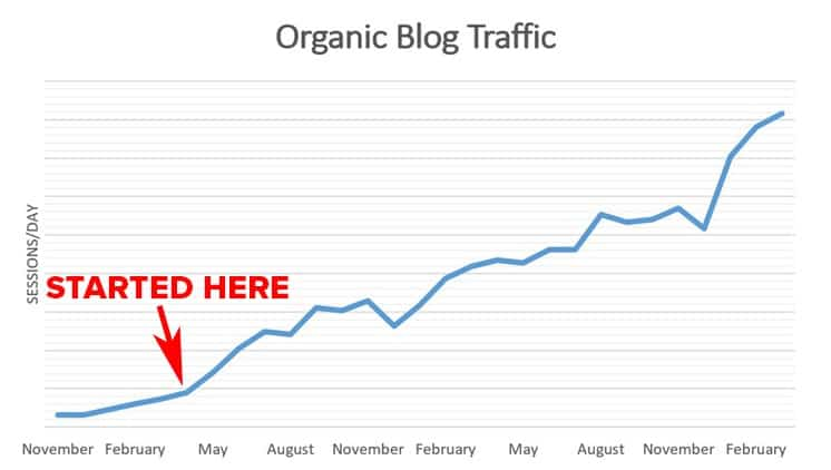 The Effects of Thought Leadership on Organic Traffic   Disruptive Advertising