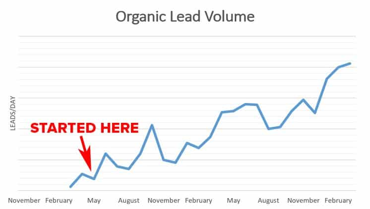 The Effects of Thought Leadership on Organic Lead Volume   Disruptive Advertising