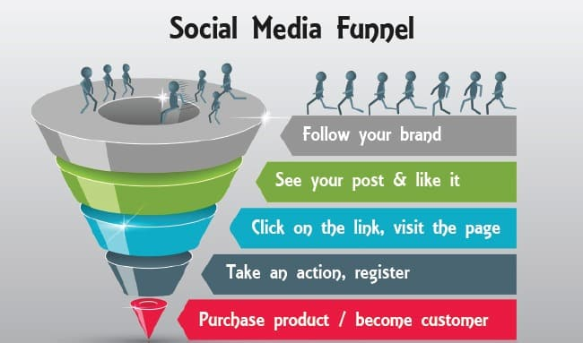 How to Build a Social Media Marketing Conversion Funnel ... |Funnel Engagement Social Media