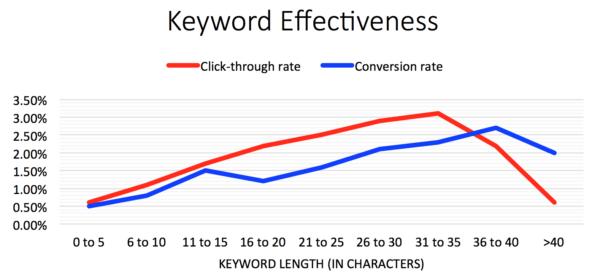 Keyword Length vs Keyword Effectiveness | Disruptive Advertising