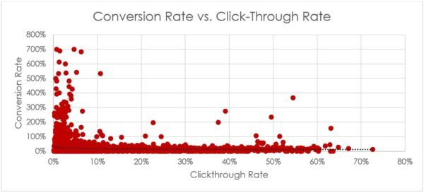 AdWords eCommerce Study: Conversion Rate vs Clickthrough Rate   Disruptive Advertising
