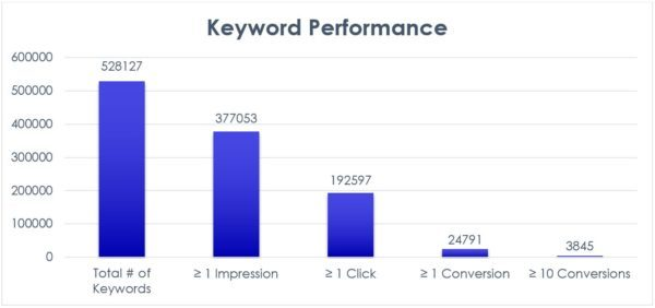 AdWords eCommerce Study Results: Keyword Performance | Disruptive Advertising