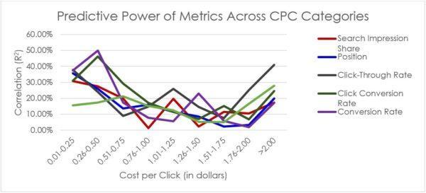 AdWords eCommerce Study: Predictive Power of Metrics Across CPC Categories | Disruptive Advertising