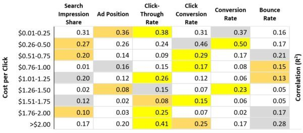 AdWords eCommerce Study: Detailed R2 Findings | Disruptive Advertising