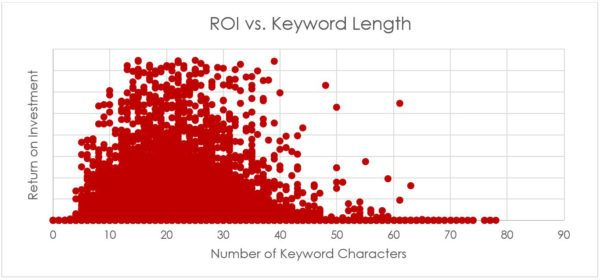 AdWords eCommerce Study: ROI vs Keyword Length   Disruptive Advertising