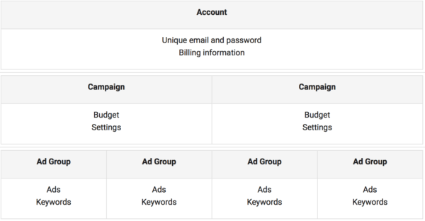 Google Adwords ad groups