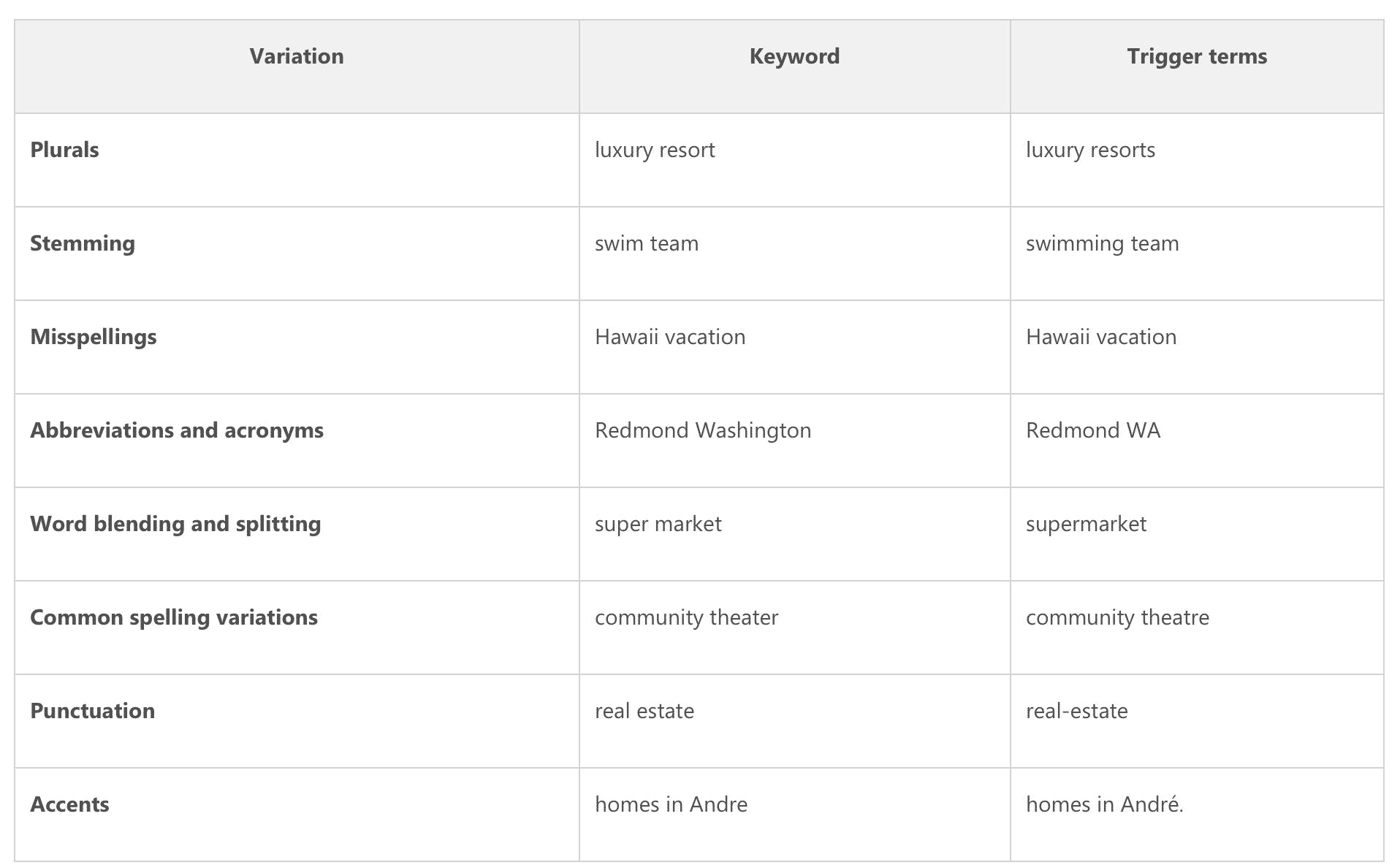 keyword match types Bing Ads Google Adwords