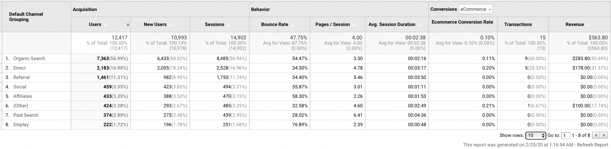 why you need to up your online analytics game