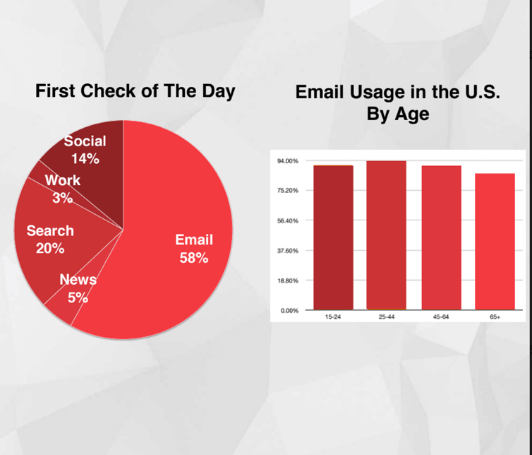 email data about user behavior